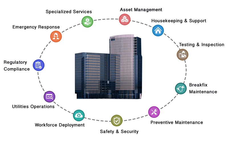 MaintWiz Industry 4.0 CMMS supports Building and Facility Maintenance