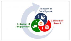 Enterprise Applications need to evolve from Systems of Record to Systems of Experience and Systems of Intelligence.