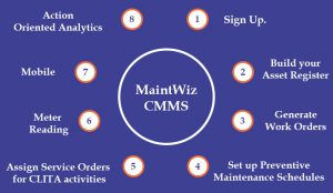 MaintWiz Industry 4.0 CMMS is Easy-to-Learn, Easy-to-use and Easy-to-implement.