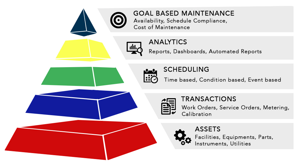 Business Architecture of MaintWiz Industry 4.0 CMMS Software.