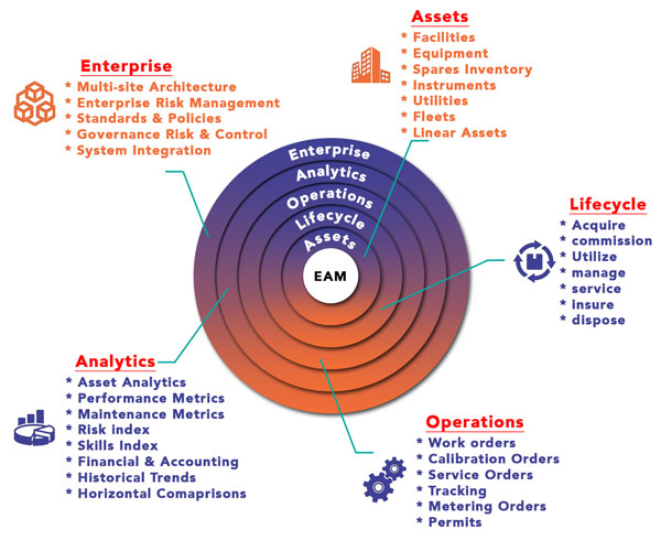 MaintWiz platform supports the Assets over their entire Life Cycle.