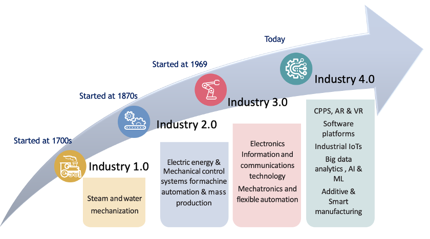 Evolution of Industry 4.0 in manufacturing sector over time and its long lasting business impact.