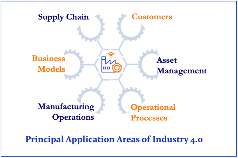 Principal applications of Industry 4.0 in manufacturing plants is six fold, including Asset Management and Plant Maintenance.
