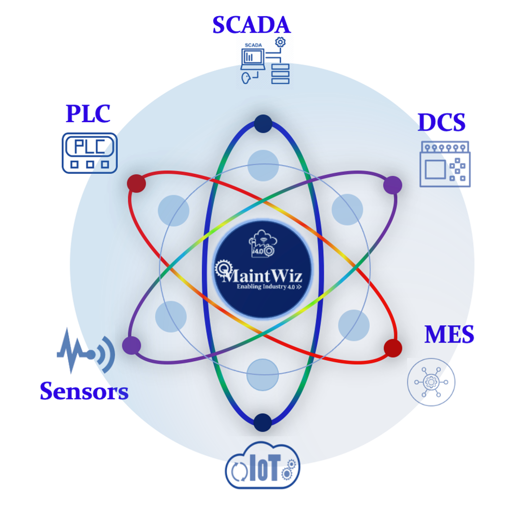 MaintWiz Industry 4.0 CMMS integrates with PLC, SCADA, MES, DCS, M2M and Internet of Things.
