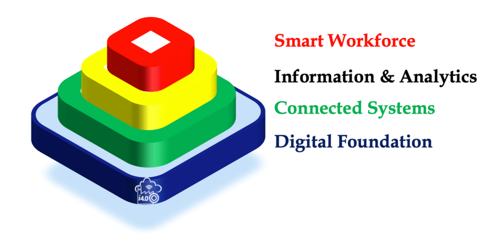 MaintWiz Industry 4.0 CMMS Software builds a Robust Industry 4.0 Foundation.