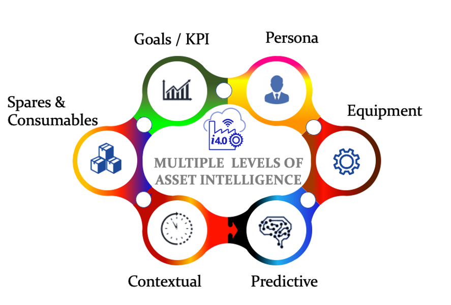 MaintWiz Industry 4.0 CMMS Software supports Multiple levels of Asset Intelligence.