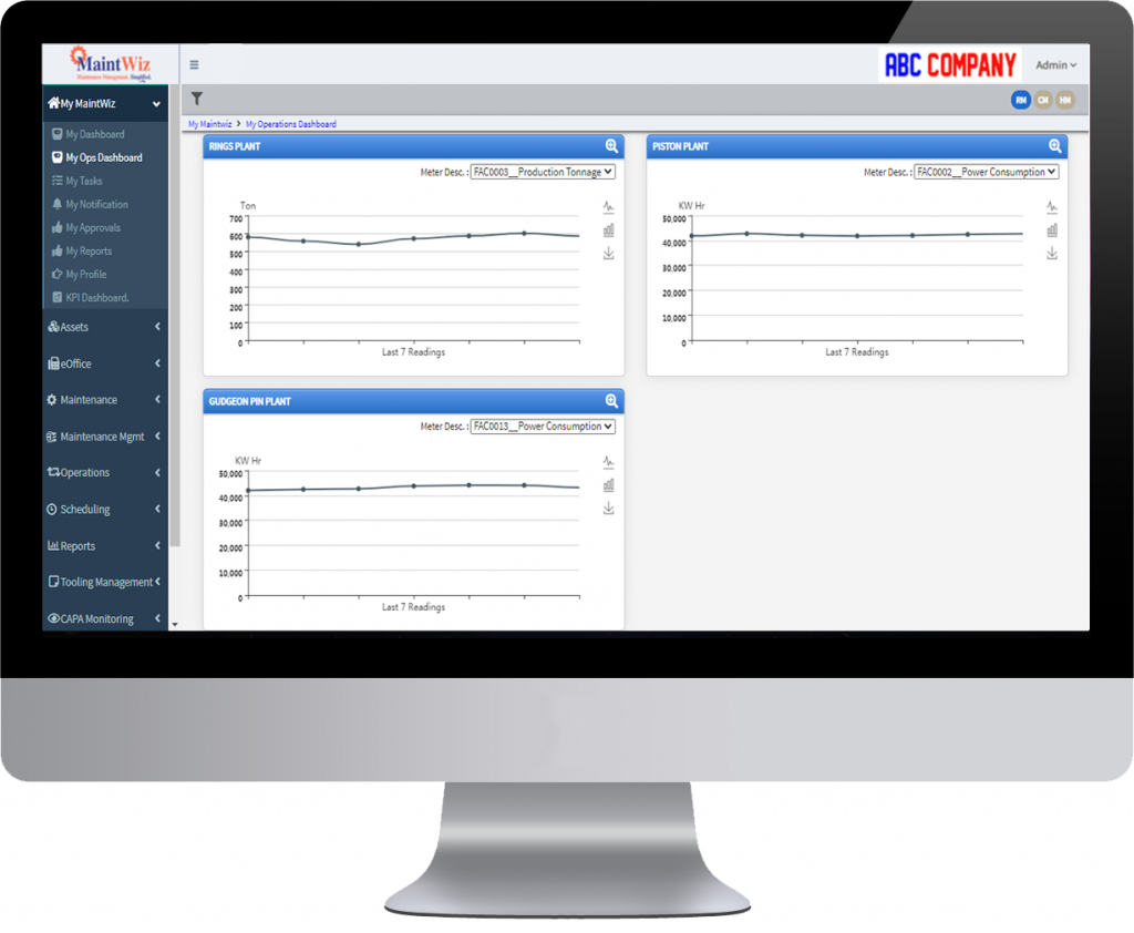MaintWiz Industry 4.0 CMMS enables smart Remote Monitoring and collaboration for Central teams.