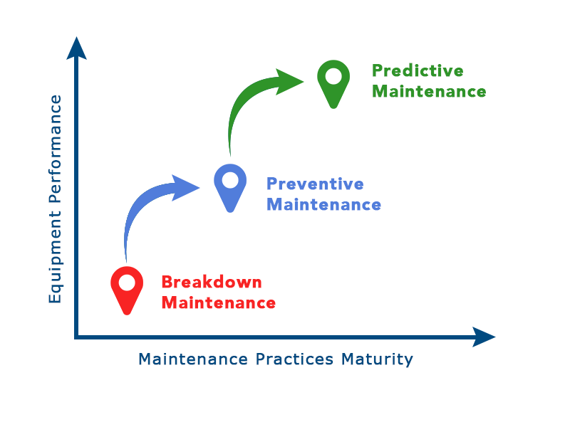 Evolution and maturity of Plant Maintenance practices