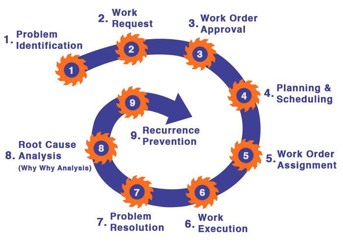 MaintWiz Industry 4.0 CMMS supports the full work order life cycle.